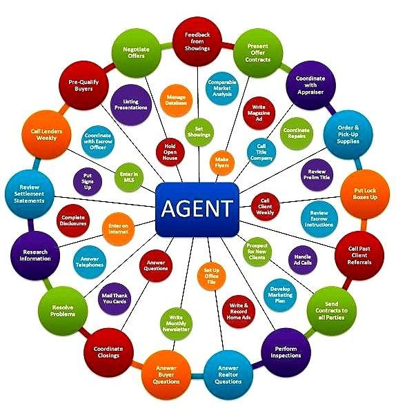 Typical Real Estate Agent Commission Rates Realtor Autos